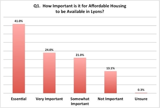 Affordable Housing Importance