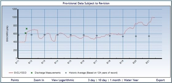 Current St. Vrain Water Flows