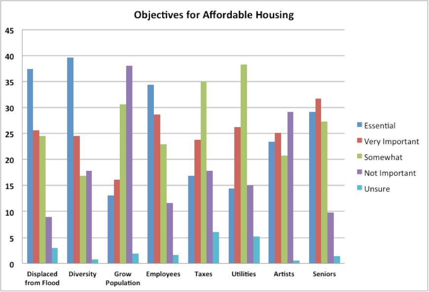 Aff Housing Objectives Graph